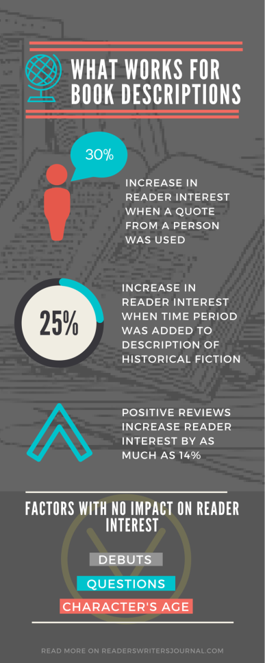 Research on Book Descriptions Inforgraphic (1)