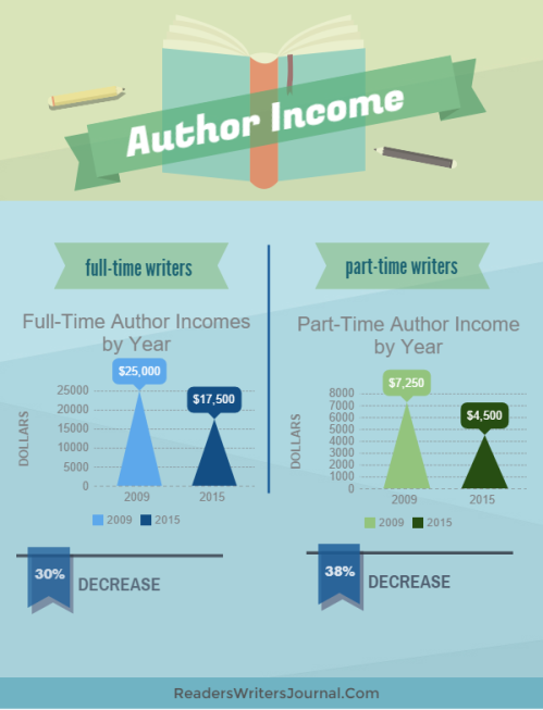 Author Income Decrease Infographic