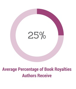 average royalties of authors in 2015