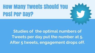 How often to Tweet