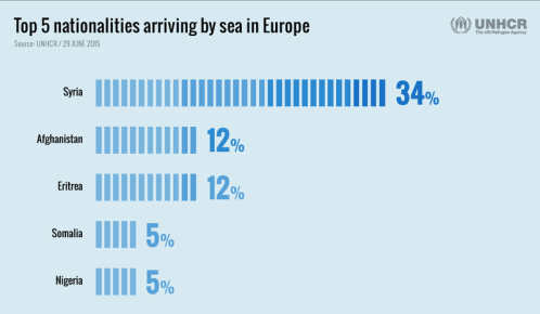 Nationalities arriving by sea in Europe UNHCR