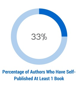 percent of authors who self publish